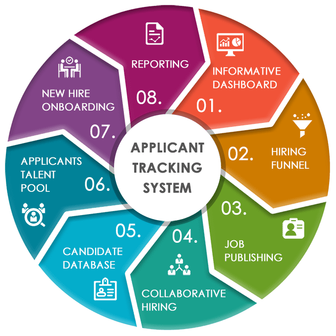 What Is Applicant Tracking System