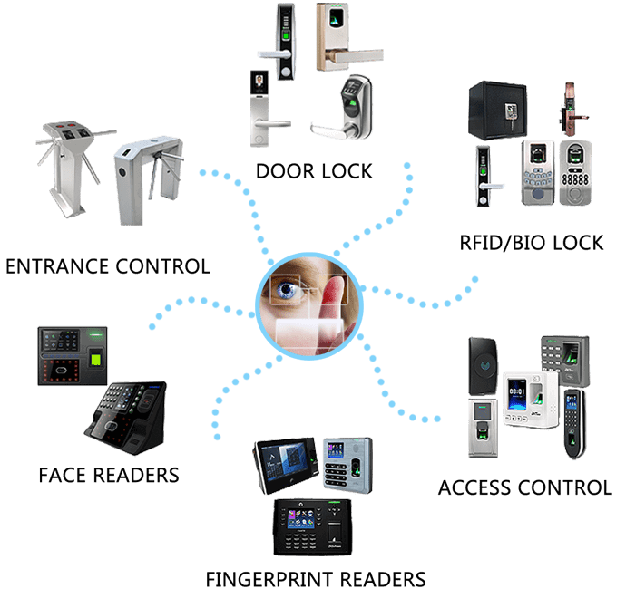 BIOMETRIC DEVICES