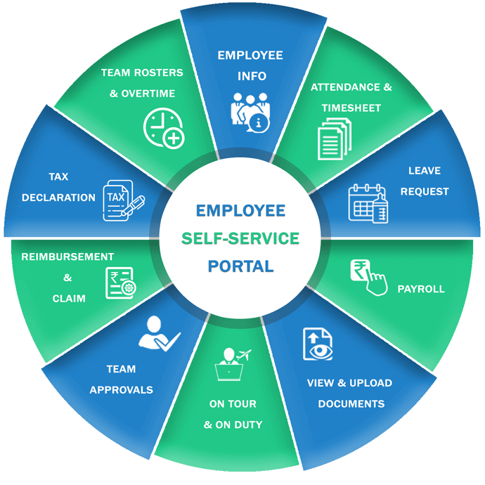 self service hr software